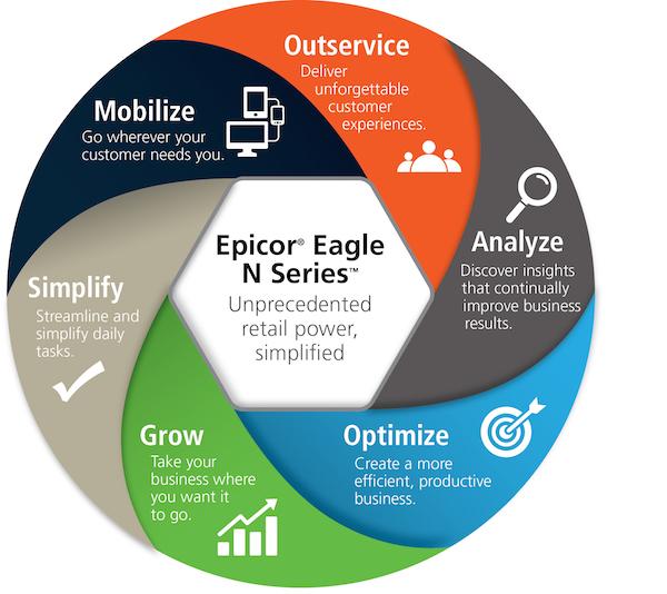 Epicor announces EAGLE Installed Sales